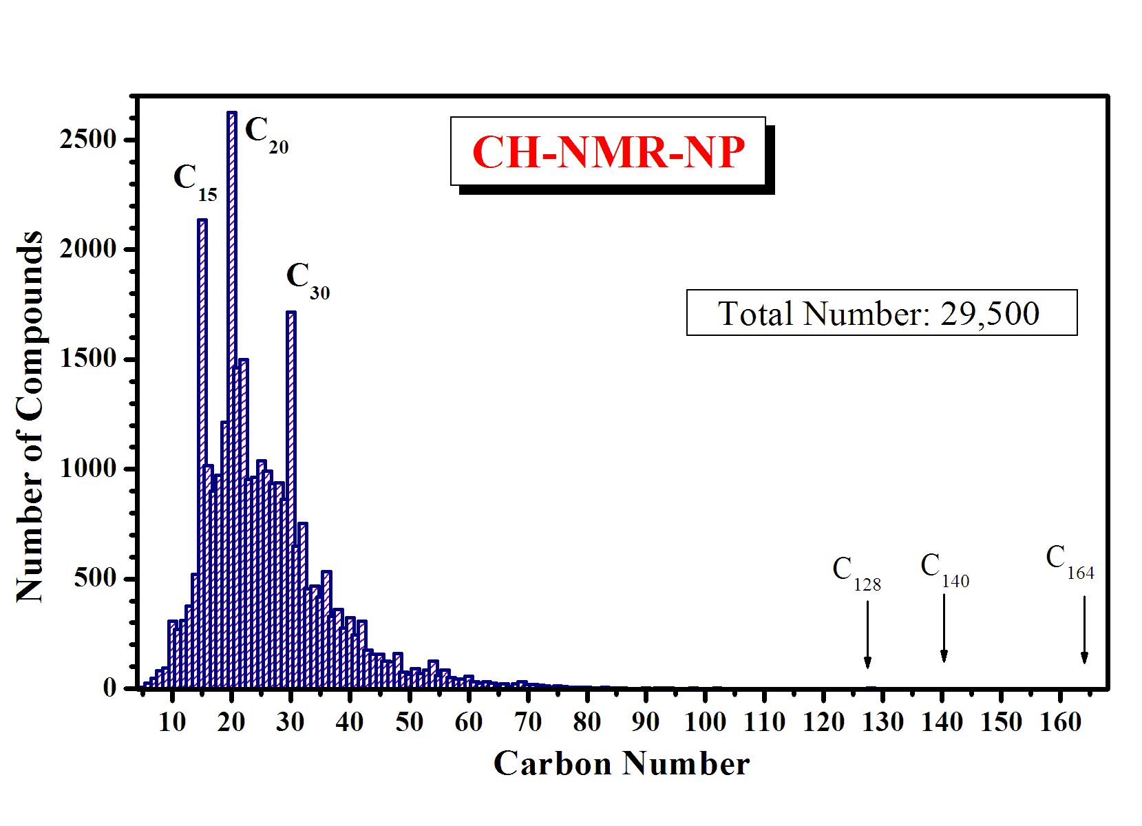 Distribution by carbon number